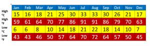 annual average temperature numbers of Kastelorizo island